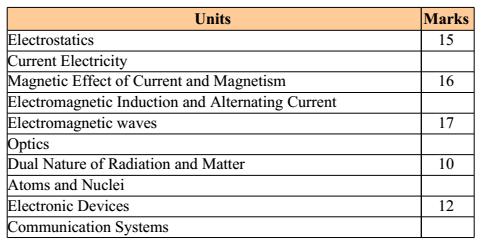 Board Exam Update: Physics Exam Tips for CBSE 12