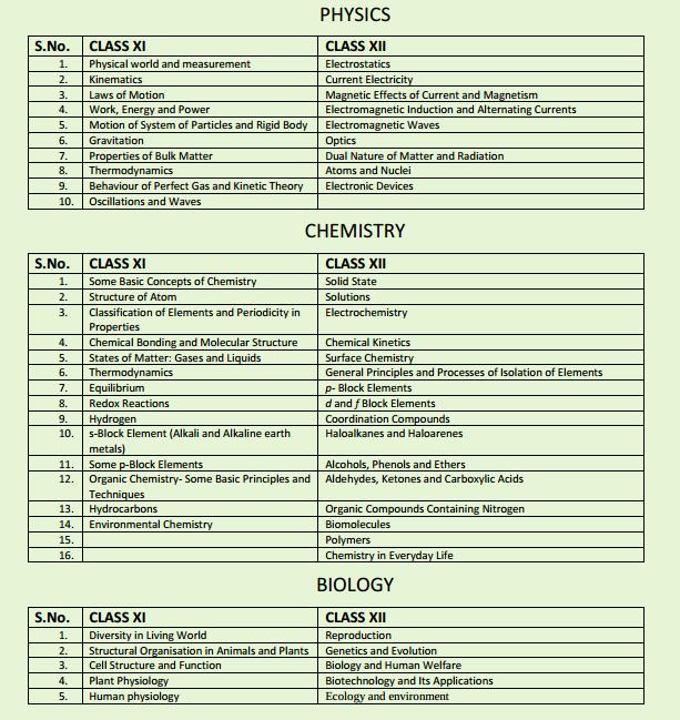 Must Reads & Essential Biology -AIPMT- 2015 Preparation Tips