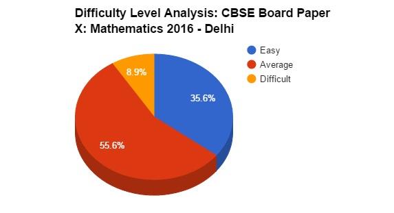 class10_maths_analysis