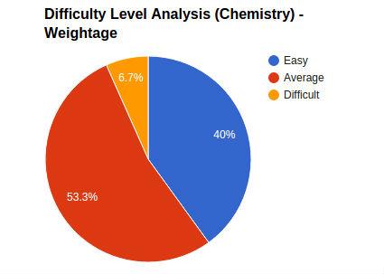 jee_main_chemistry_analysis