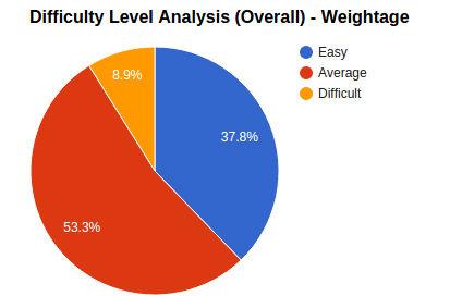 jee_main_overall_analysis