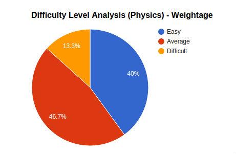 jee_main_physics_analysis