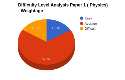 physics_paper1