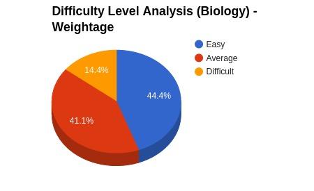 Biology_Analysis