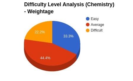 Chemistry_Analysis