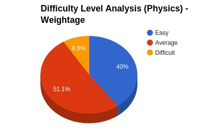 Physics_Analysis