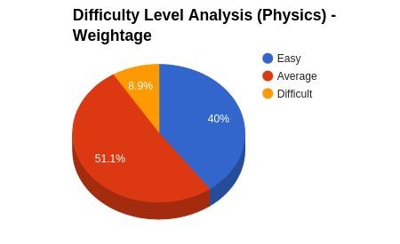 Physics_Analysis