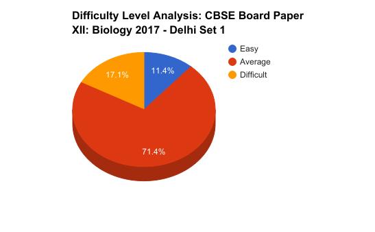 Biology_Analysis_piechart