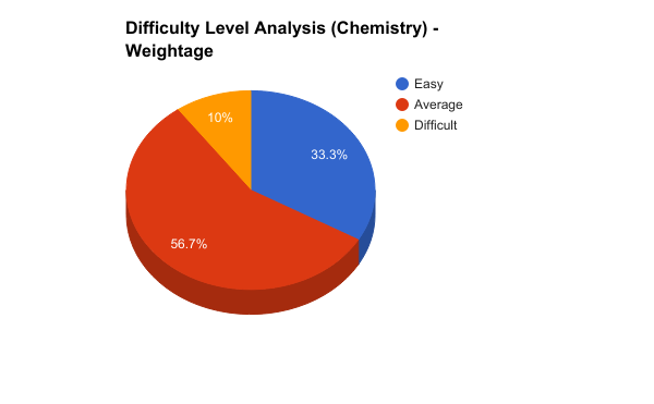 Chemistry_Analysis