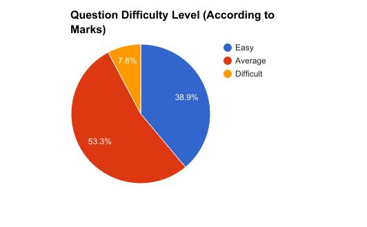 Maths_Analysis_Piechart
